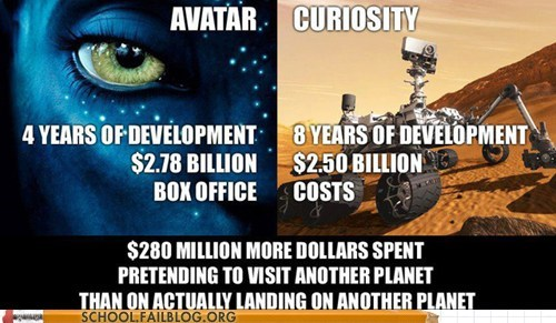 Avatar,curiosity,mars rover,Money Well Spent