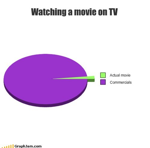 Ad commercials movies Pie Chart TV
