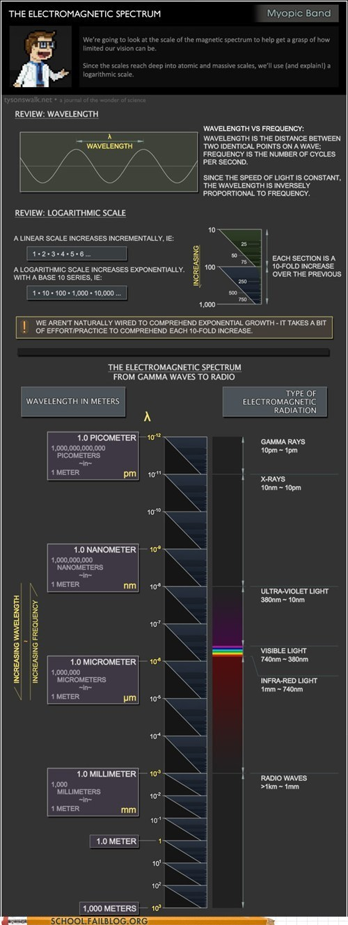 class is in session,electromagnetic spectrum,infographics