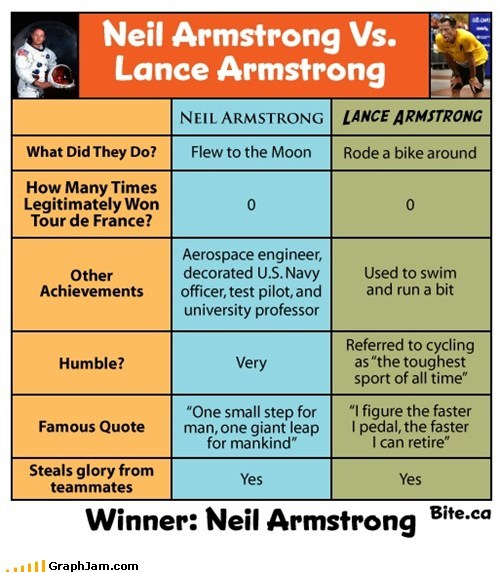 american hero,Lance Armstrong,neil armstrong,vs