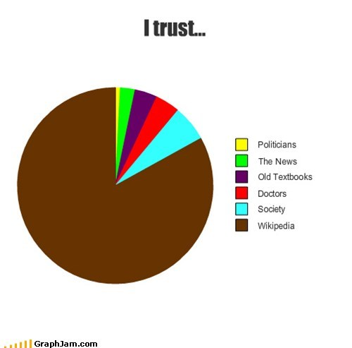 news Pie Chart trust wikipedia - 6563359232
