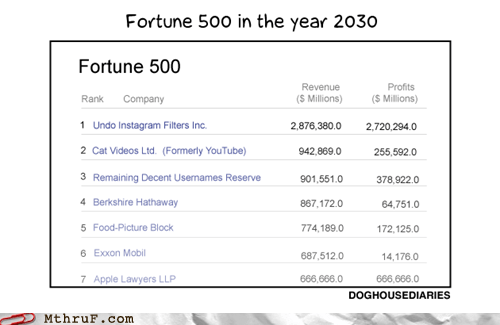 doghouse diaries,fortune 500,instagram,the year 2030