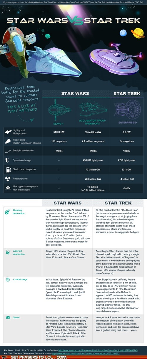 Chart comparison infographic space ships specs Star Trek star wars
