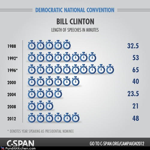 2012 bill clinton c-span dnc infographic minutes speeches