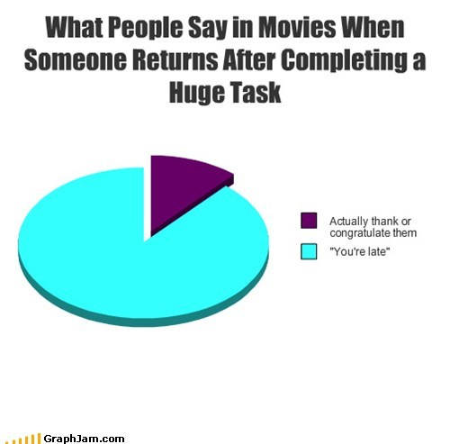 movies Pie Chart ungrateful