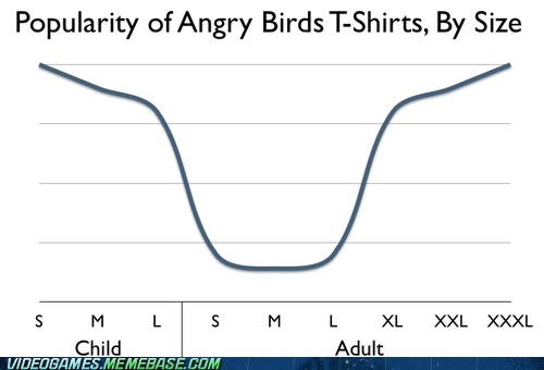 angry birds casual-gamers-are-fat graph t-shirt sizes - 6568091904