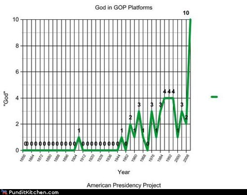 Chart god GOP Party platform Republicans uses