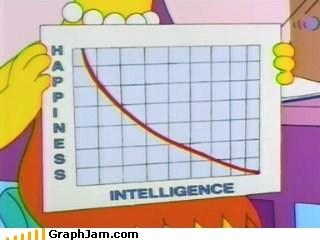 Line Graph simpsons TV - 6568268032