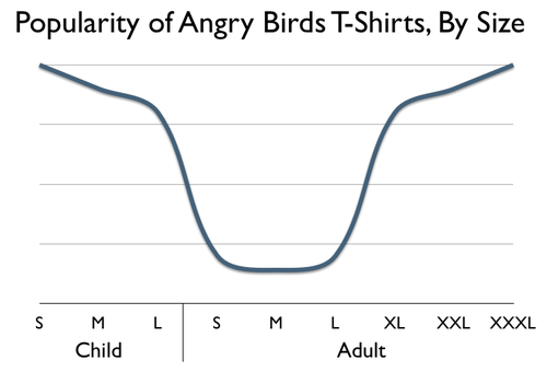 angerbirds,shirts,xxl