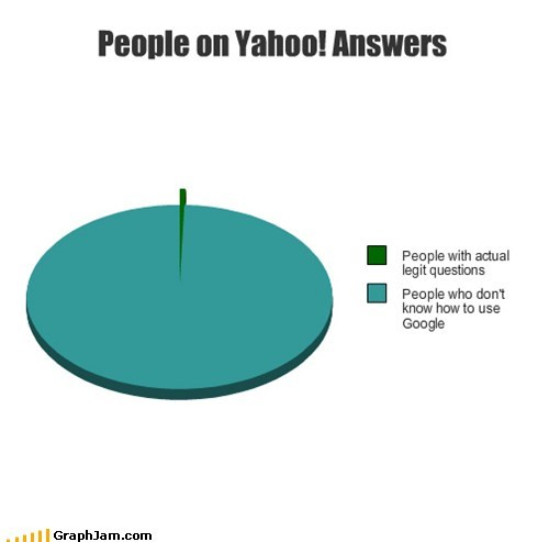 google Pie Chart trolls yahoo answer