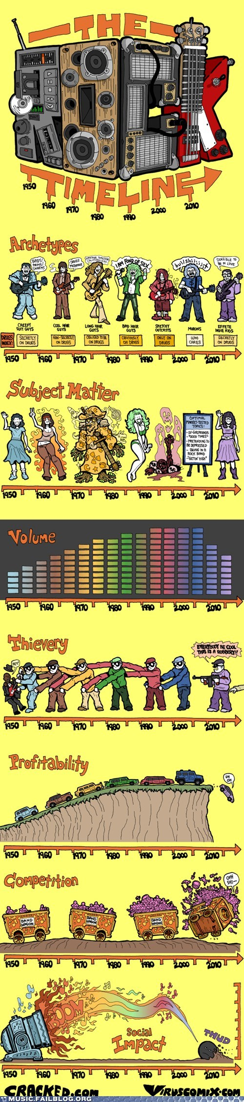 rock music timeline - 6576452608