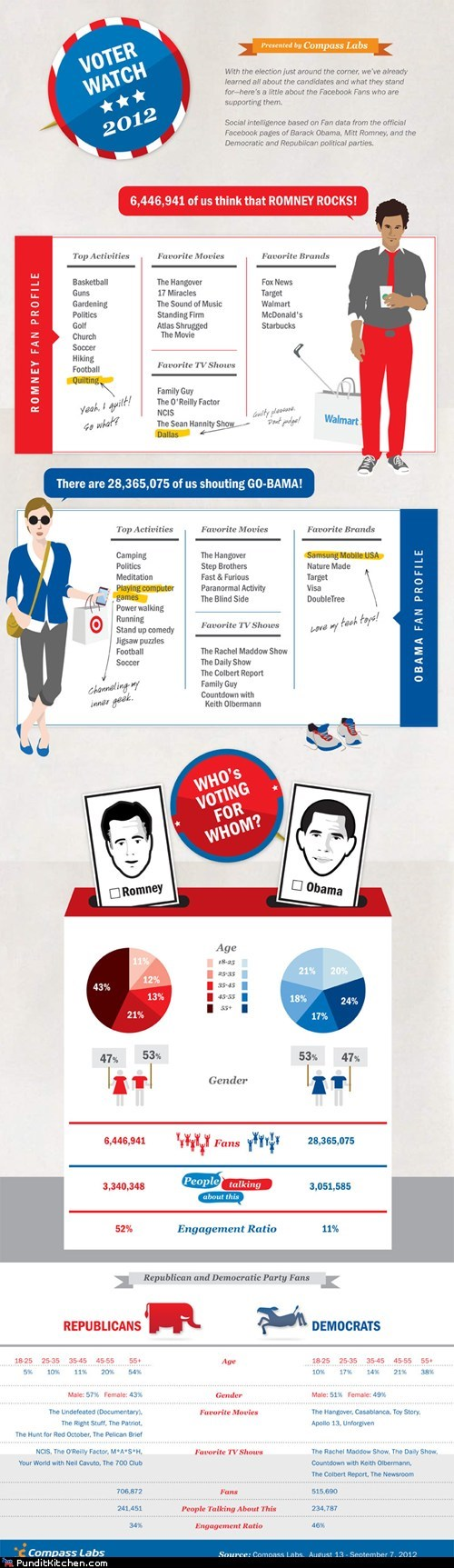 barack obama facebook fan pages infographic interests likes Mitt Romney
