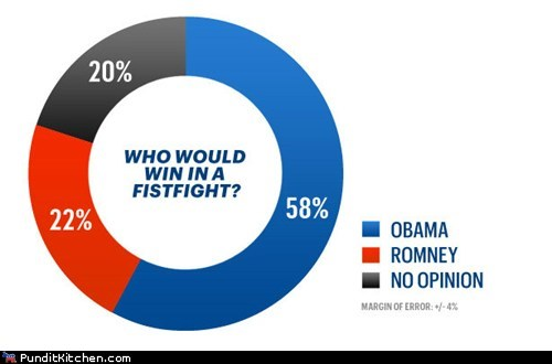 barack obama fist fight graph Mitt Romney poll win