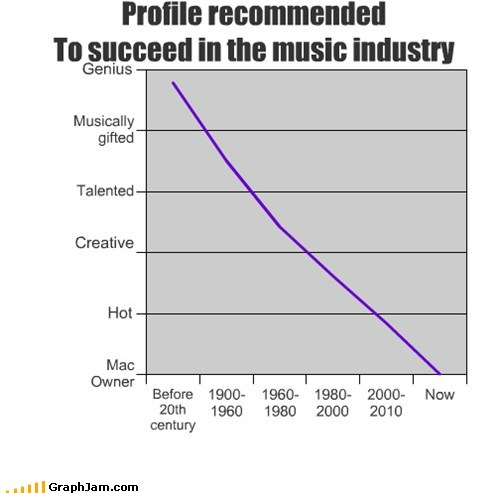 dubstep,Line Graph,Music,music industry,skrillex
