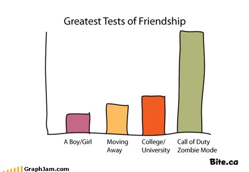 Bar Graph call of duty friendship test zombie - 6584780544