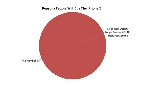 apple buying iphone 5 Pie Chart