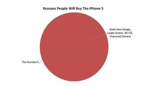 apple buying iphone 5 Pie Chart - 6584879104