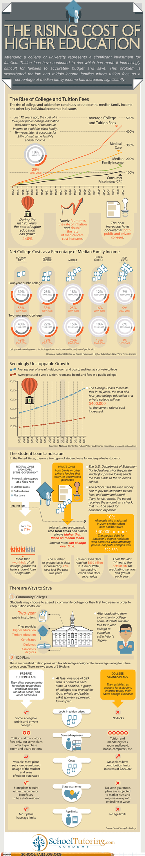college infographics rising cost of education the Roosevelts tuition - 6585025280