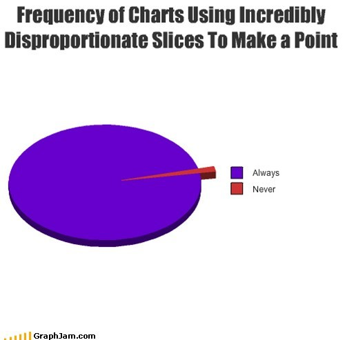 Frequency of Charts Using Incredibly Disproportionate Slices To Make a Point