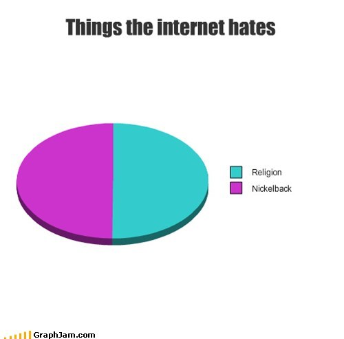 hate,internet,nickleback,Pie Chart,religious