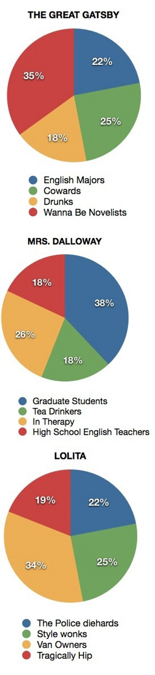 books,english majors,fan base,literature,pie charts