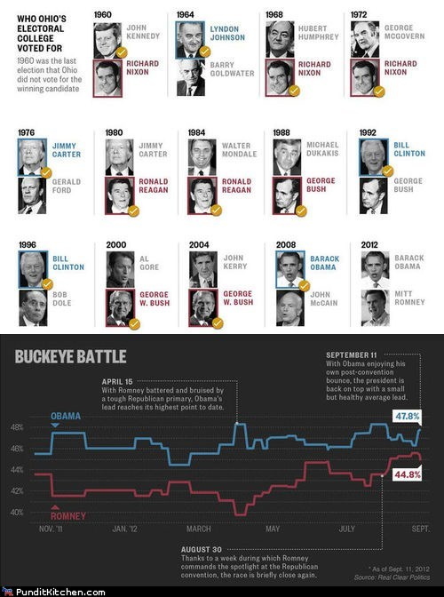 barack obama george w bush history important infographic John Kerry john mccain Mitt Romney ohio polls Richard Nixon
