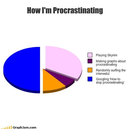 google Pie Chart procrastination skyirm - 6591617024