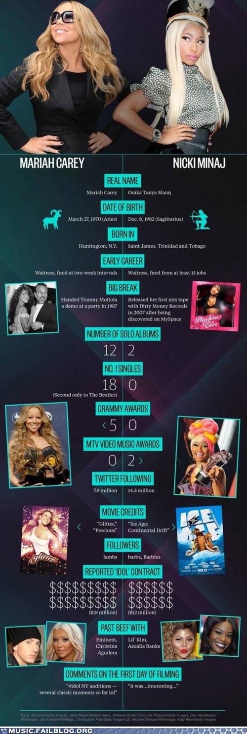 American Idol,infographics,mariah carey,nicki minaj