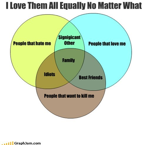 family hate homicide love rage venn diagram