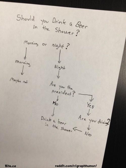alcoholism beer flow chart shower - 6596933120
