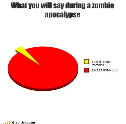 brains Pie Chart zombie acopalypse - 6598307328