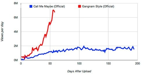 call me maybe,Chart,gangnam style,graph