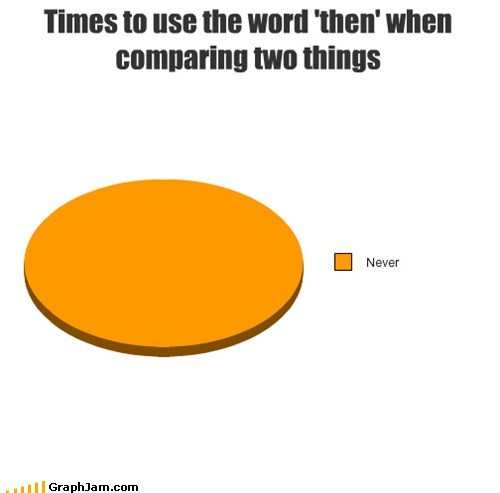 grammar nazi never Pie Chart then vs than - 6599905280