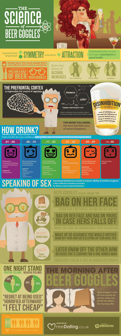science of beer goggles