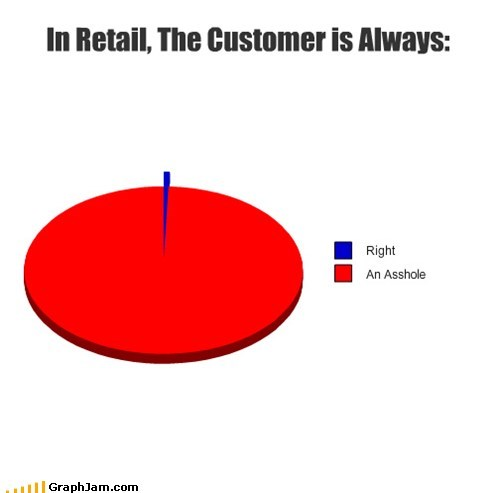 customers jerks Pie Chart retail