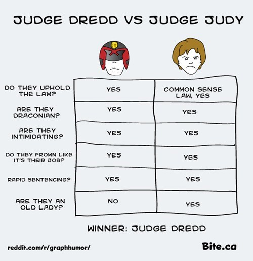judge dredd Judge Judy law winner