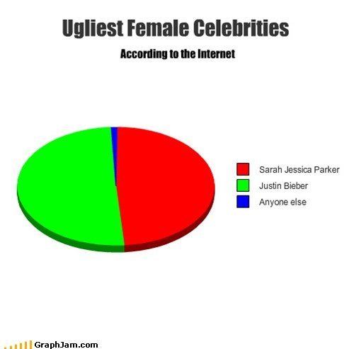 Ugliest Female Celebrities According to the Internet