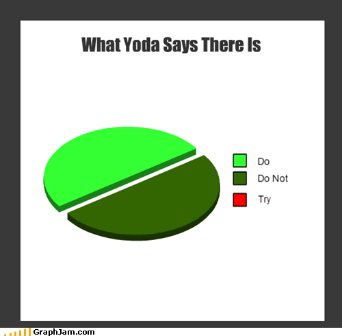 yoda,star wars,Pie Chart,there is no try,movies