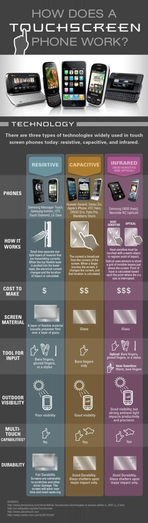 infographic smart phones technology touchscreens