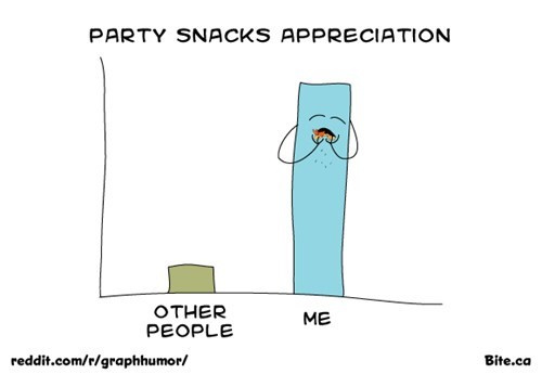 Bar Graph eating parties snacks