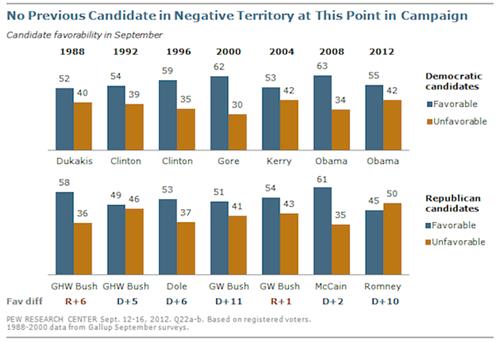 candidates charts history Mitt Romney poll Statistics - 6613949184