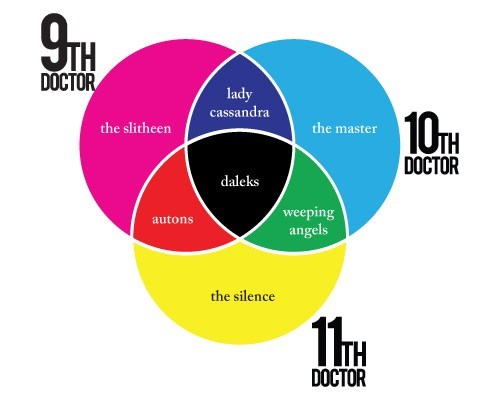 10th doctor 11th Doctor 9th doctor Aliens autons cassandra daleks enemies slitheen the master the silence venn diagram - 6616313344