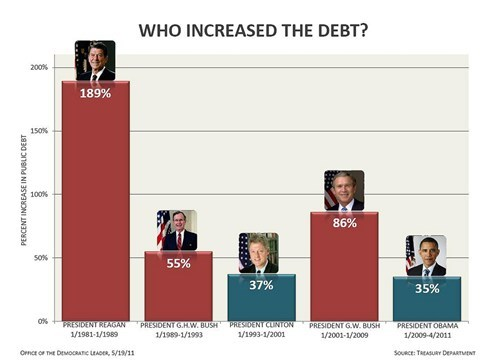 barack obama,bill clinton,debt,george-hw-bush,george w bush,graph,increased,infographic,Ronald Reagan