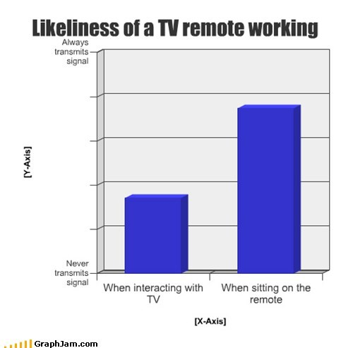 Bar Graph channel remote controls TV - 6617565696