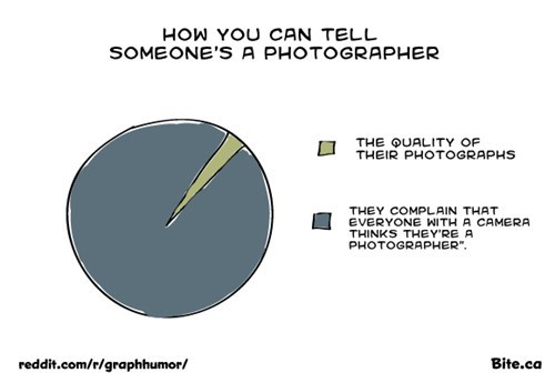 camera photography Pie Chart quality - 6619331840