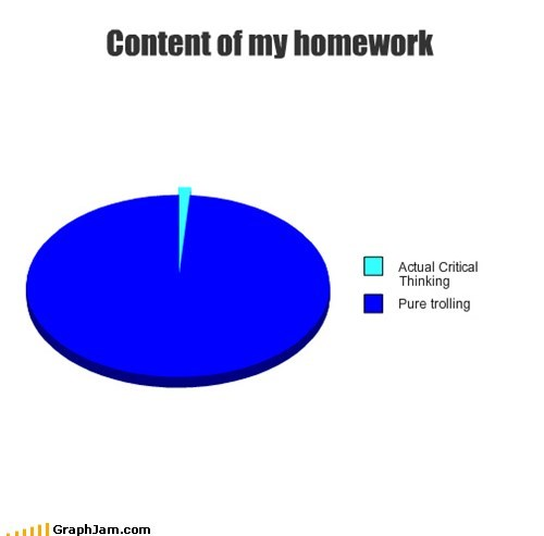 homework,Pie Chart,pure trolling,school
