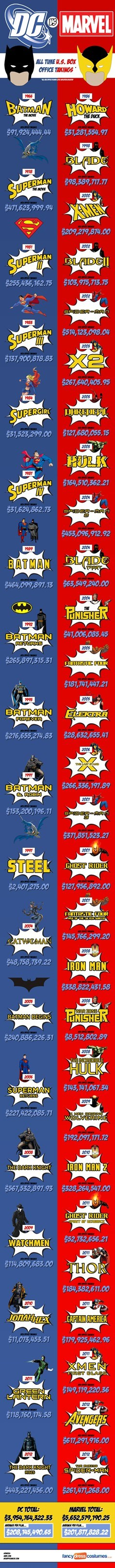 comics,DC,infographic,marvel,superheroes