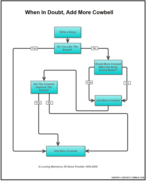 flowchart,more cowbell,fever,categoryimage