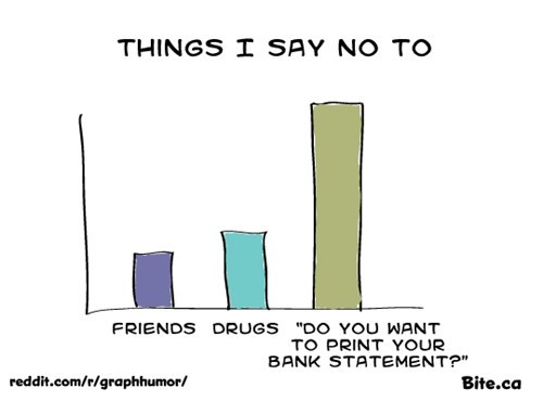 Bar Graph,drugs,just say no,no