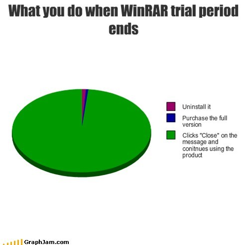 computers Pie Chart trail winner WINRAR